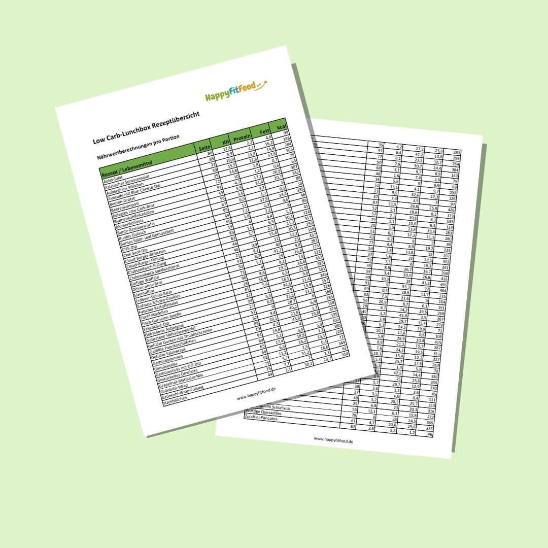 Low Carb Lunchbox E-book Rezeptverzeichnis mit Nährwerten